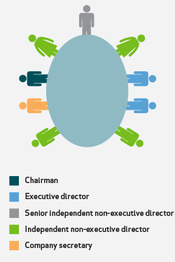 Boardroom Table Diagram