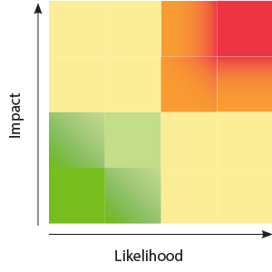 Impact Likehood Diagram